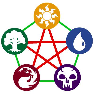 Pentagramme couleurs Magic The Gathering Couleurs alliés ennemies