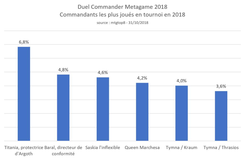 Commandants les plus joués en tournoi en 2018