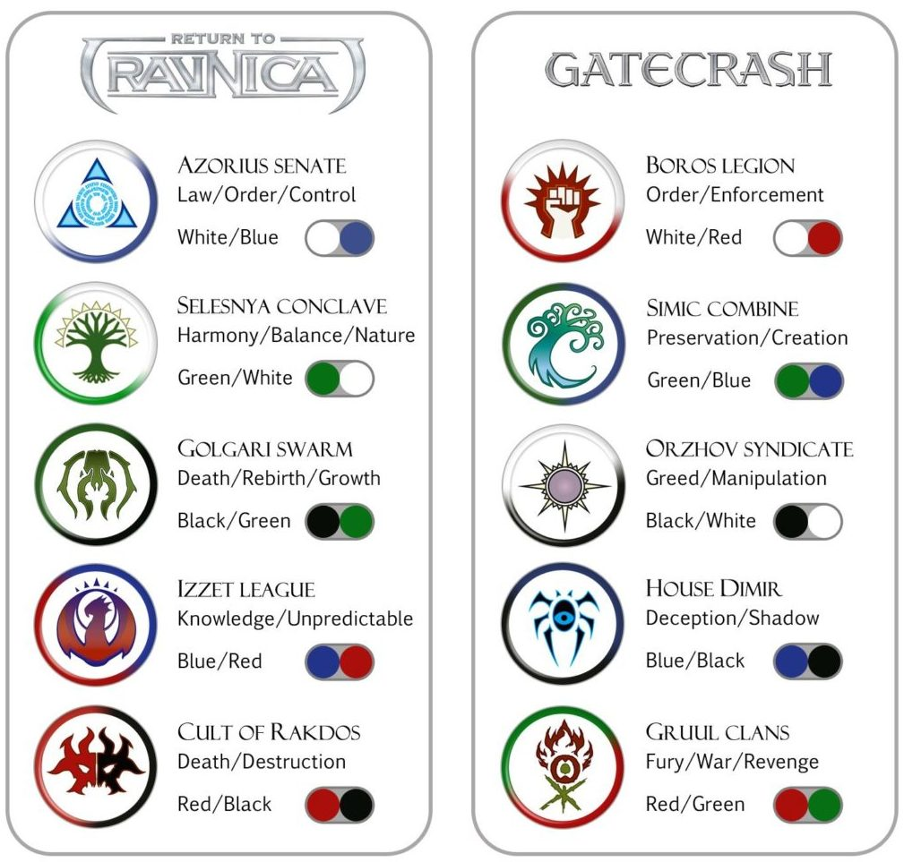 Ravnica Gatecrash